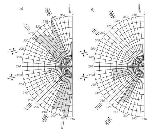 Роза-диаграмма тектонических разломов